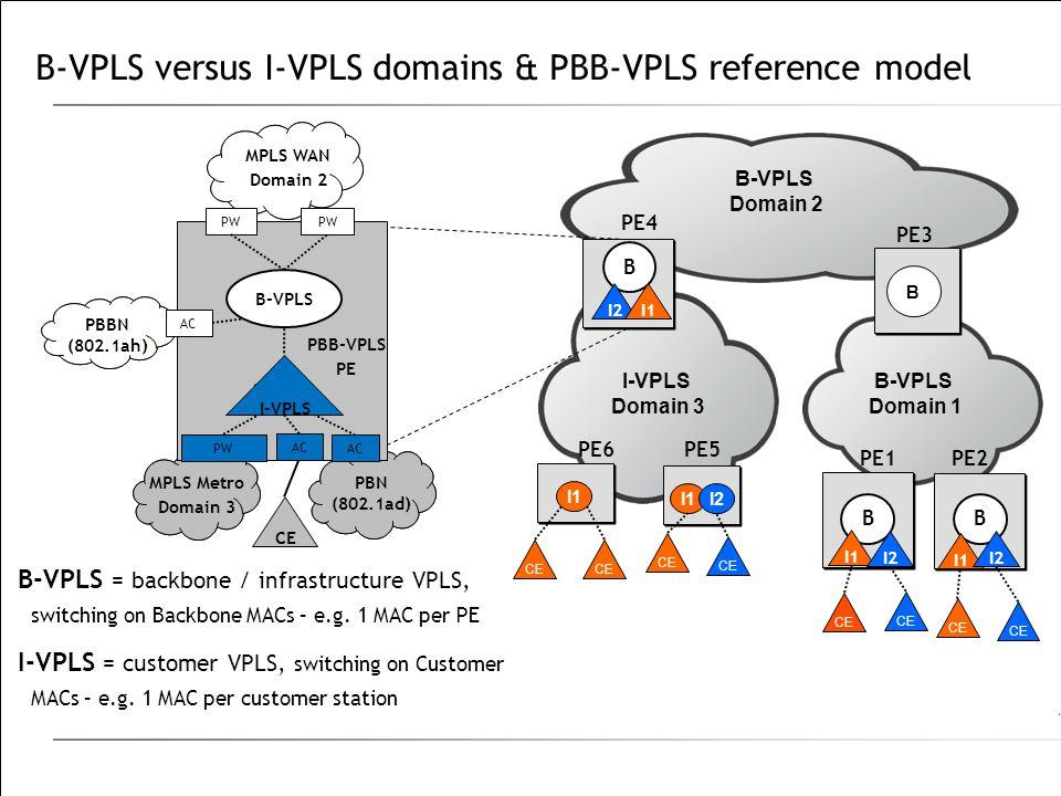 B-VPLS versus I-VPLS domains & PBB-VPLS reference model