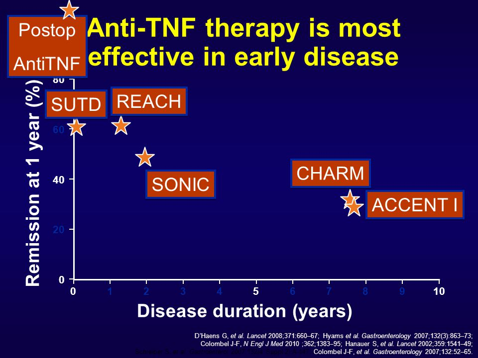Anti-TNF therapy is most effective in early disease