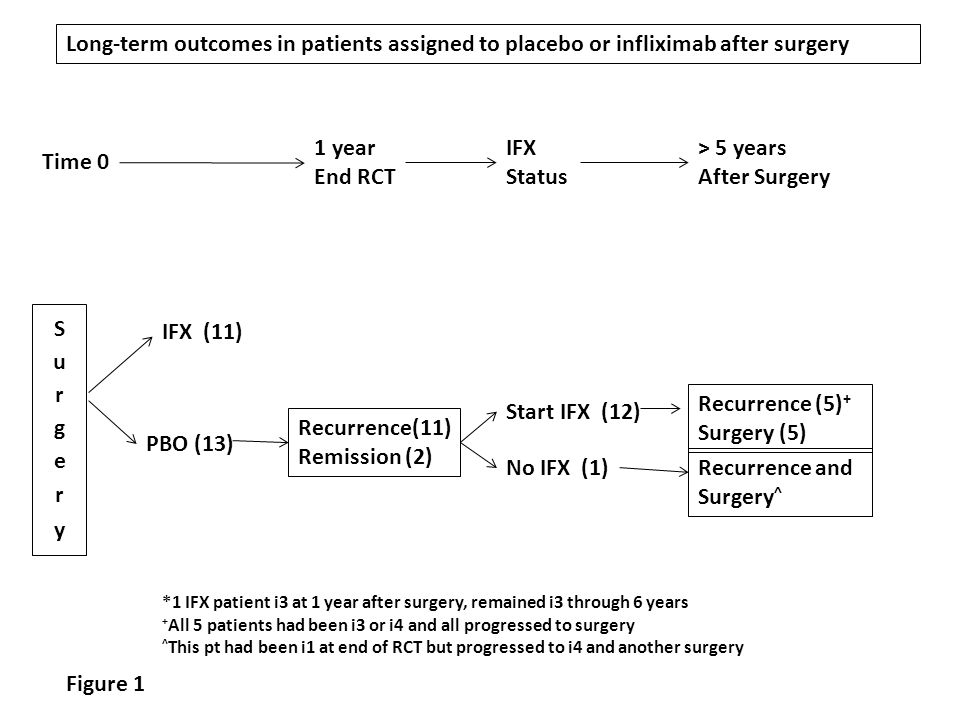 Long-term outcomes in patients assigned to placebo or infliximab after surgery