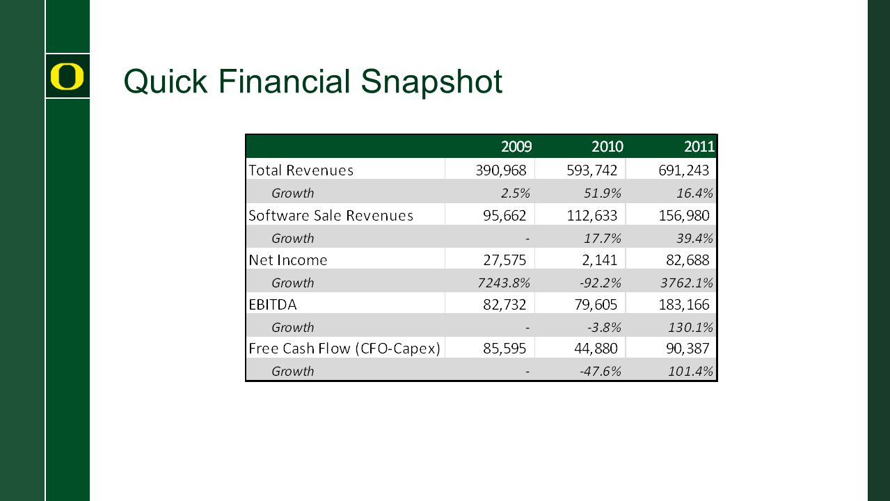 Quick Financial Snapshot