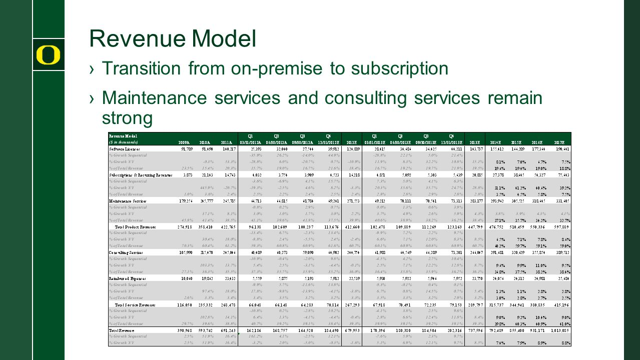 Revenue Model Transition from on-premise to subscription