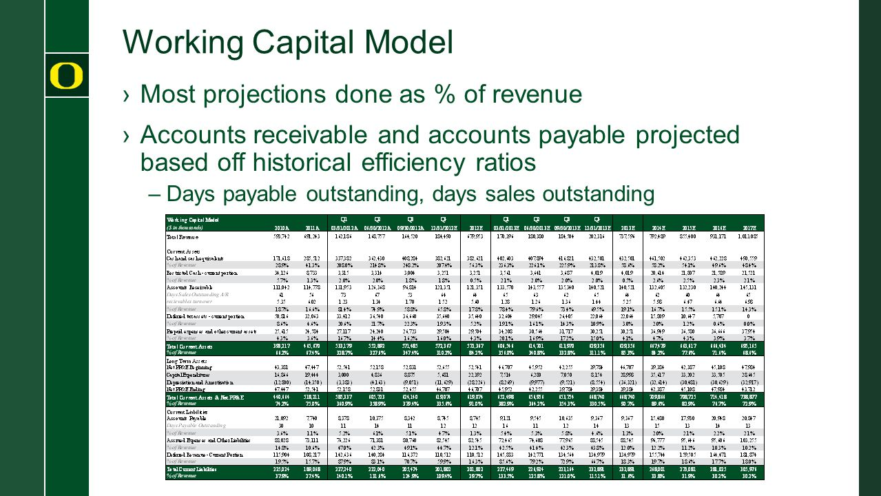 Working Capital Model Most projections done as % of revenue
