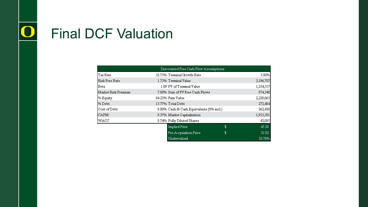 Final DCF Valuation