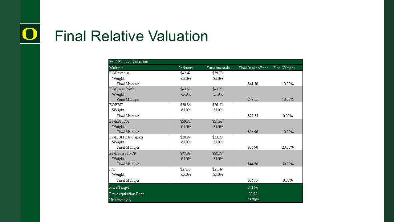 Final Relative Valuation