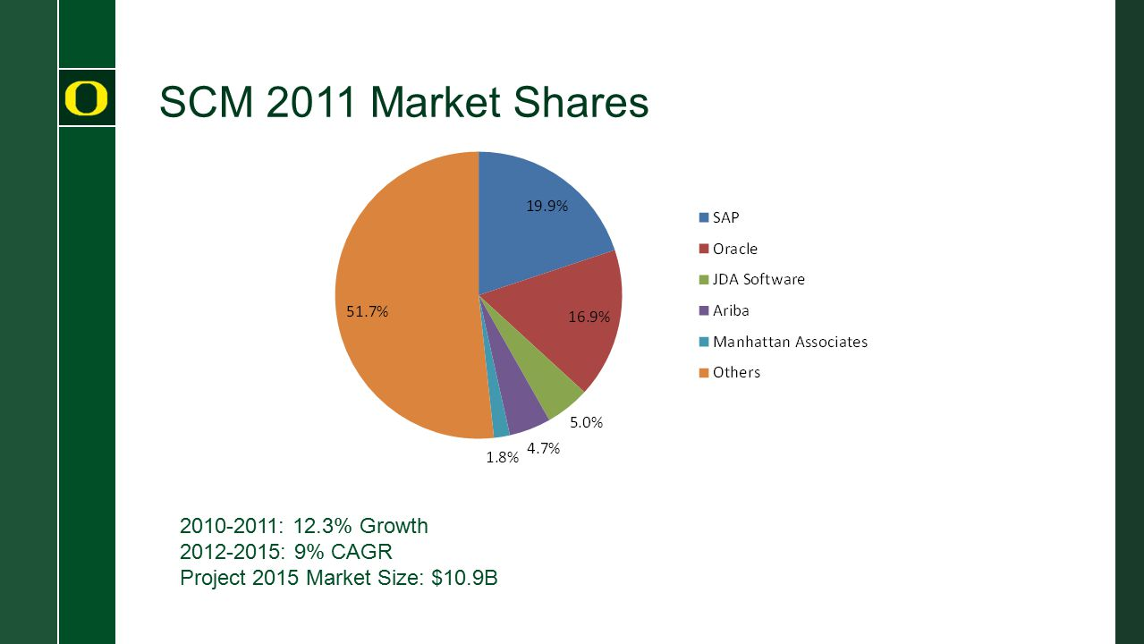 SCM 2011 Market Shares 2010-2011: 12.3% Growth 2012-2015: 9% CAGR