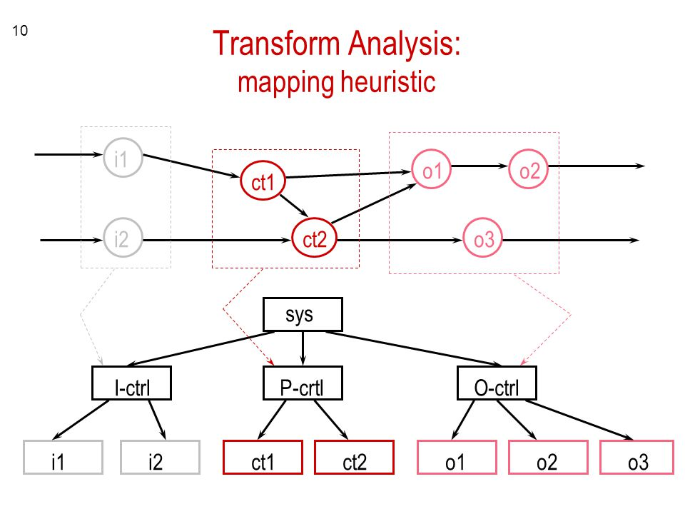 Transform Analysis: mapping heuristic