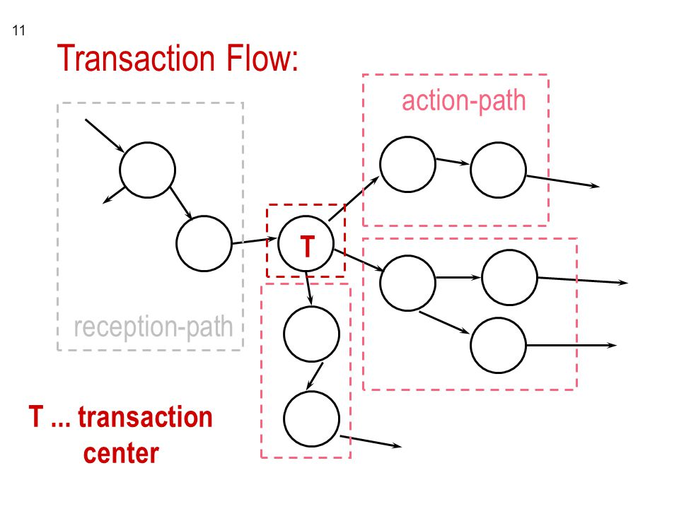 Transaction Flow: action-path T reception-path T ... transaction