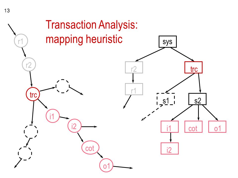 Transaction Analysis: mapping heuristic