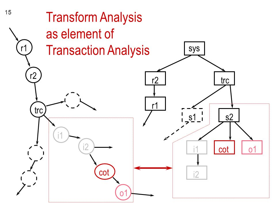 Transform Analysis as element of Transaction Analysis r1 sys r2 r2 trc