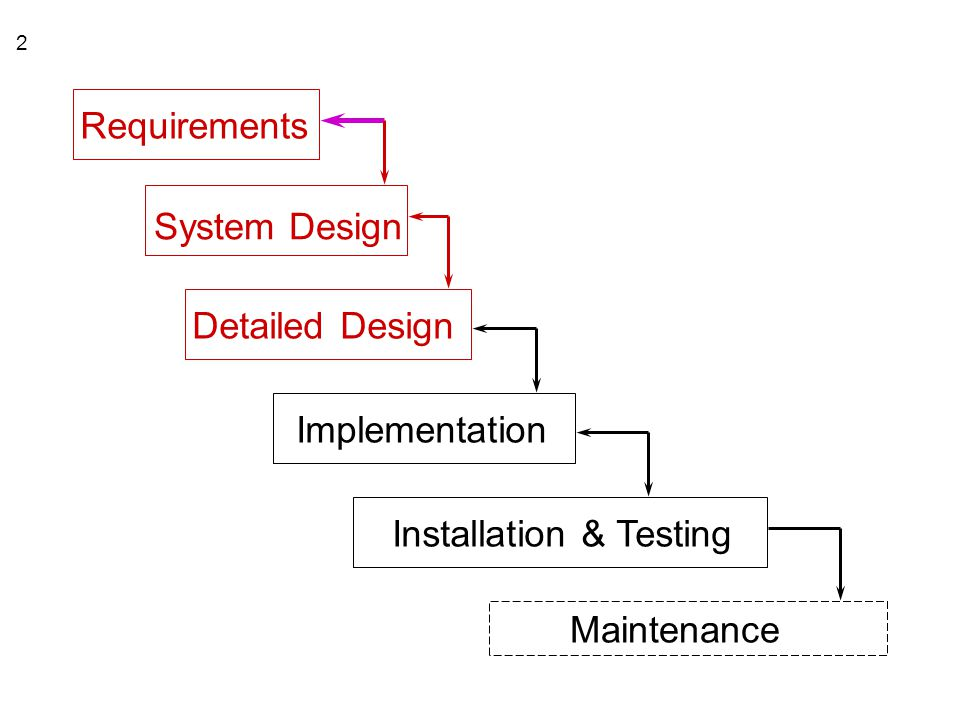 Requirements System Design Detailed Design Implementation Installation & Testing Maintenance