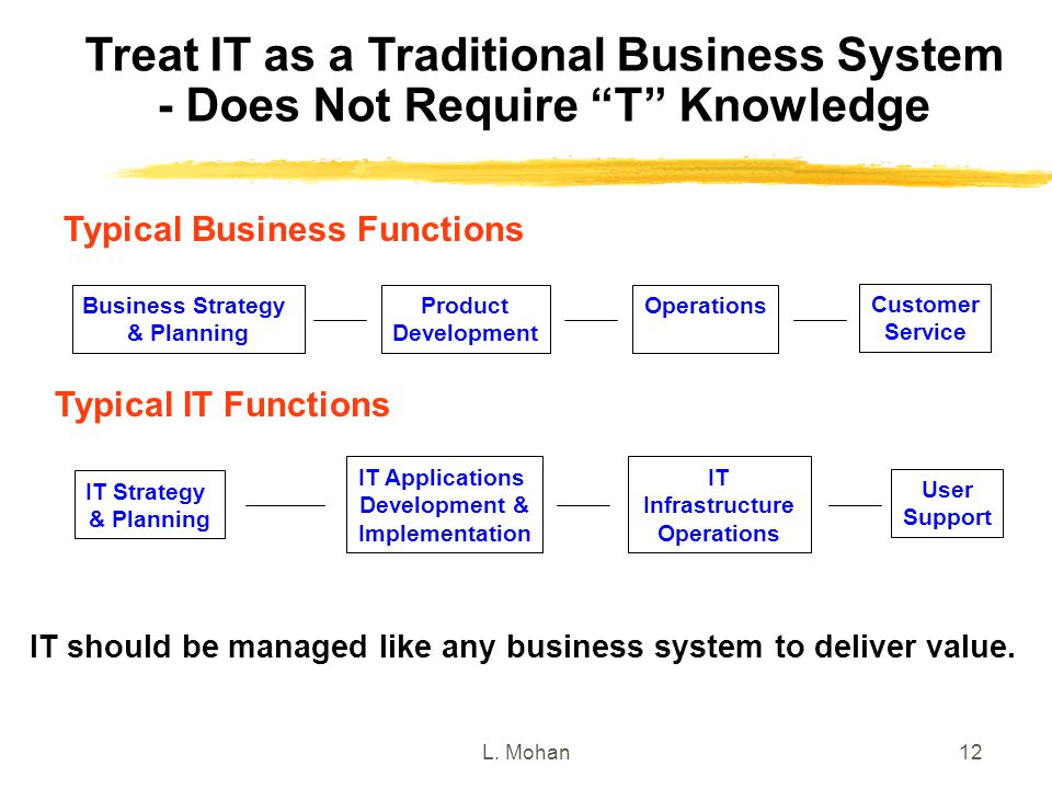 Treat IT as a Traditional Business System - Does Not Require T Knowledge