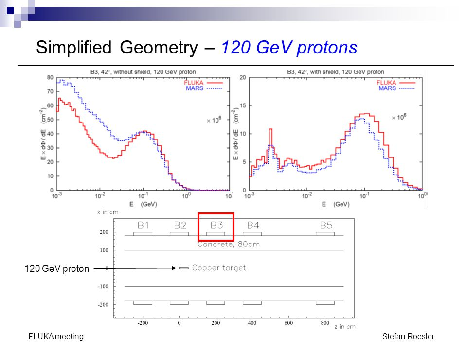 Simplified Geometry – 120 GeV protons