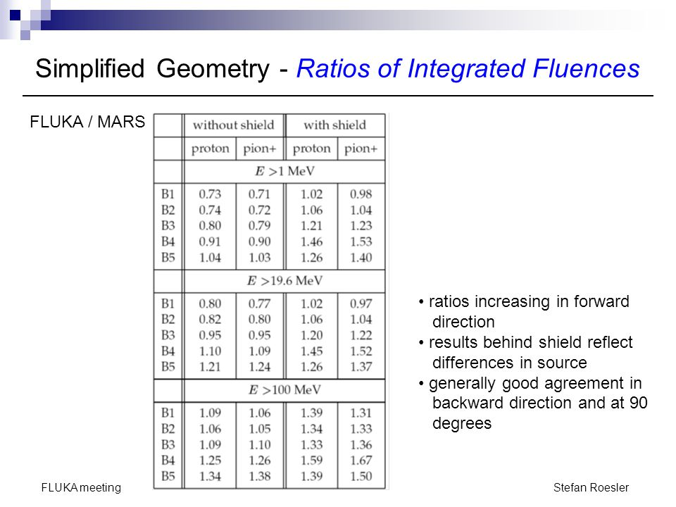 Simplified Geometry - Ratios of Integrated Fluences