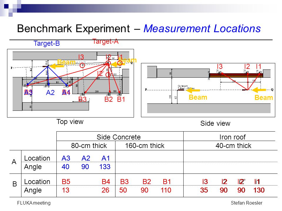Benchmark Experiment – Measurement Locations