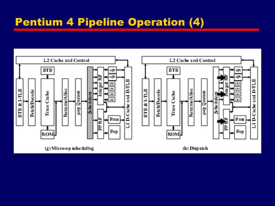 Pentium 4 Pipeline Operation (4)