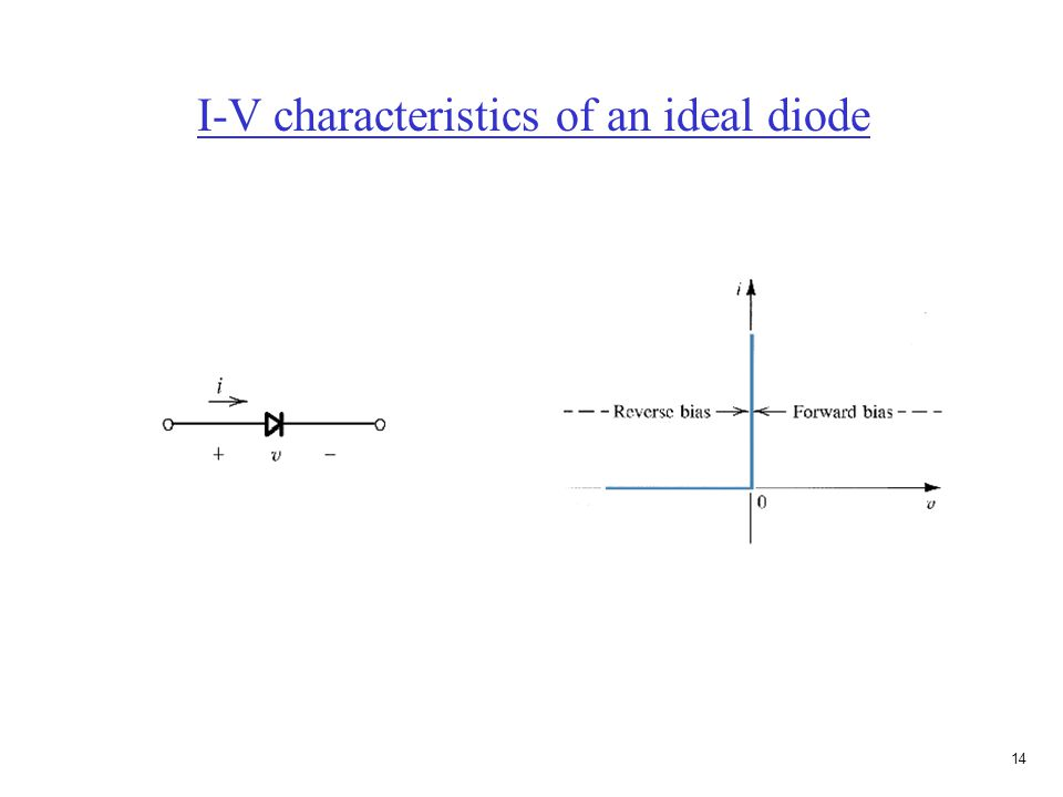 Solving ideal diode problems (determining if the diode is on or off)