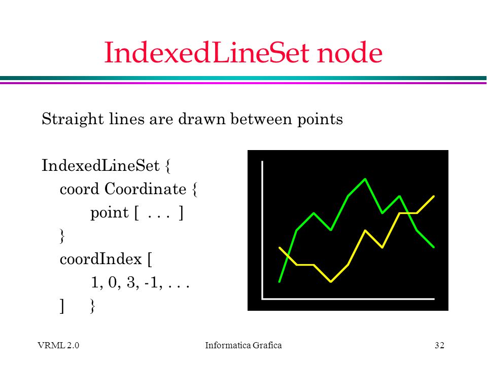 IndexedLineSet node Straight lines are drawn between points