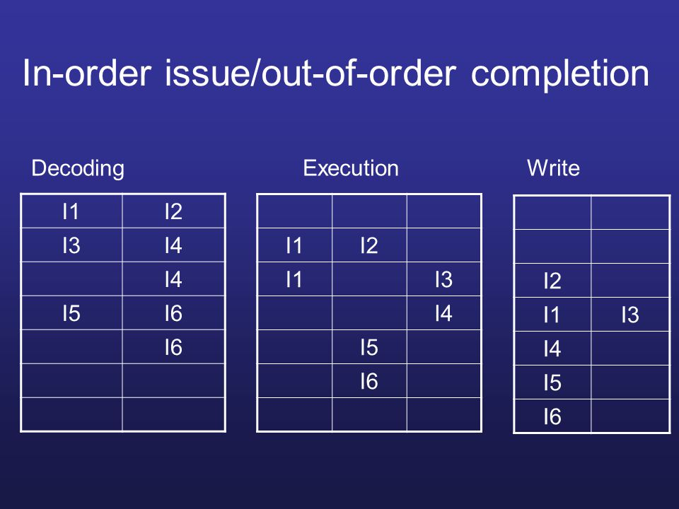 In-order issue/out-of-order completion