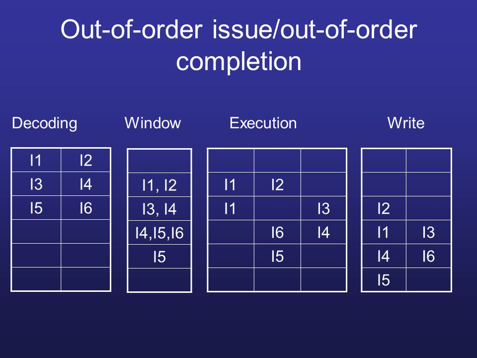 Out-of-order issue/out-of-order completion
