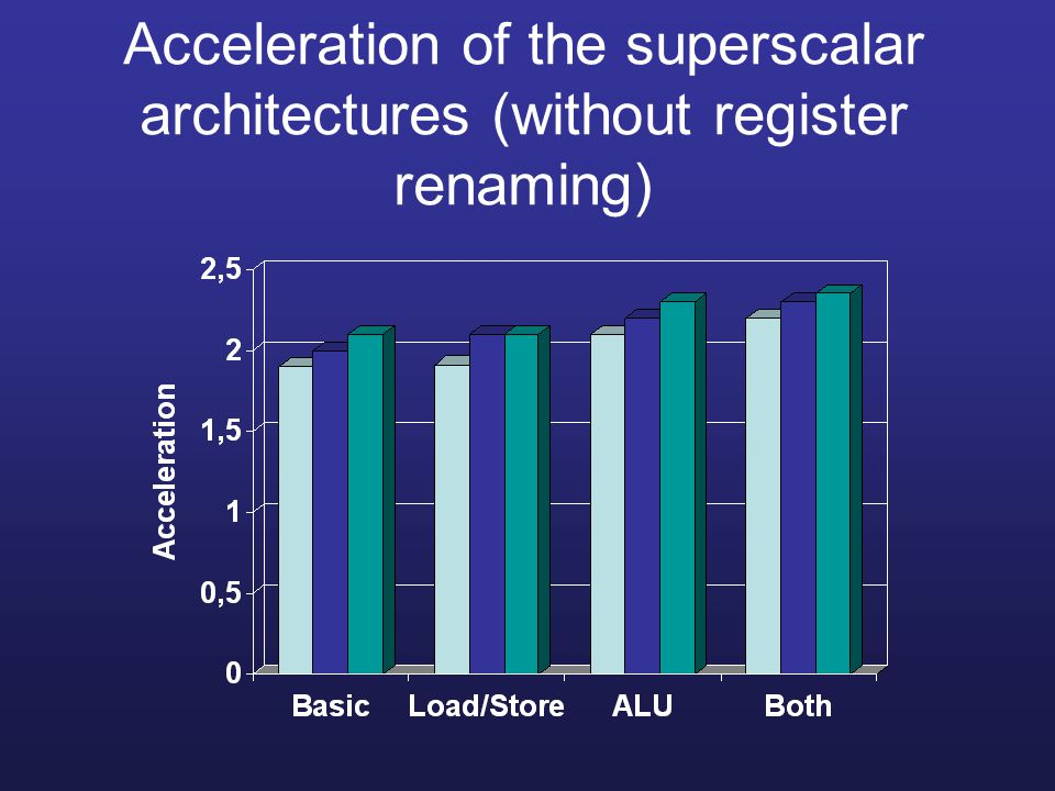 Acceleration of the superscalar architectures (without register renaming)