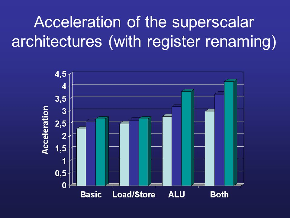 Acceleration of the superscalar architectures (with register renaming)