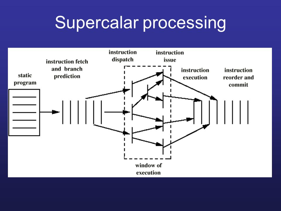 Supercalar processing