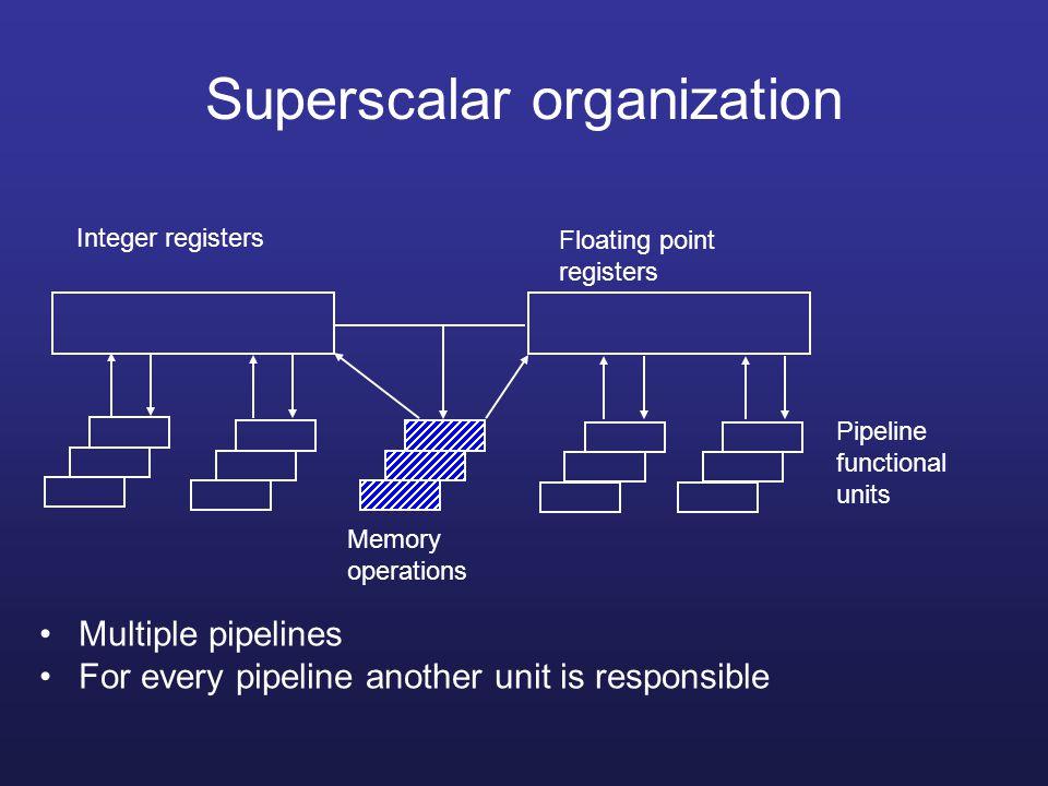 Superscalar organization