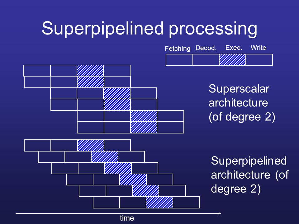 Superpipelined processing