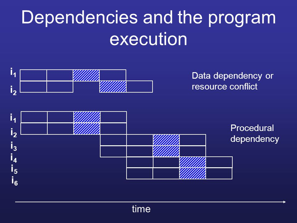 Dependencies and the program execution