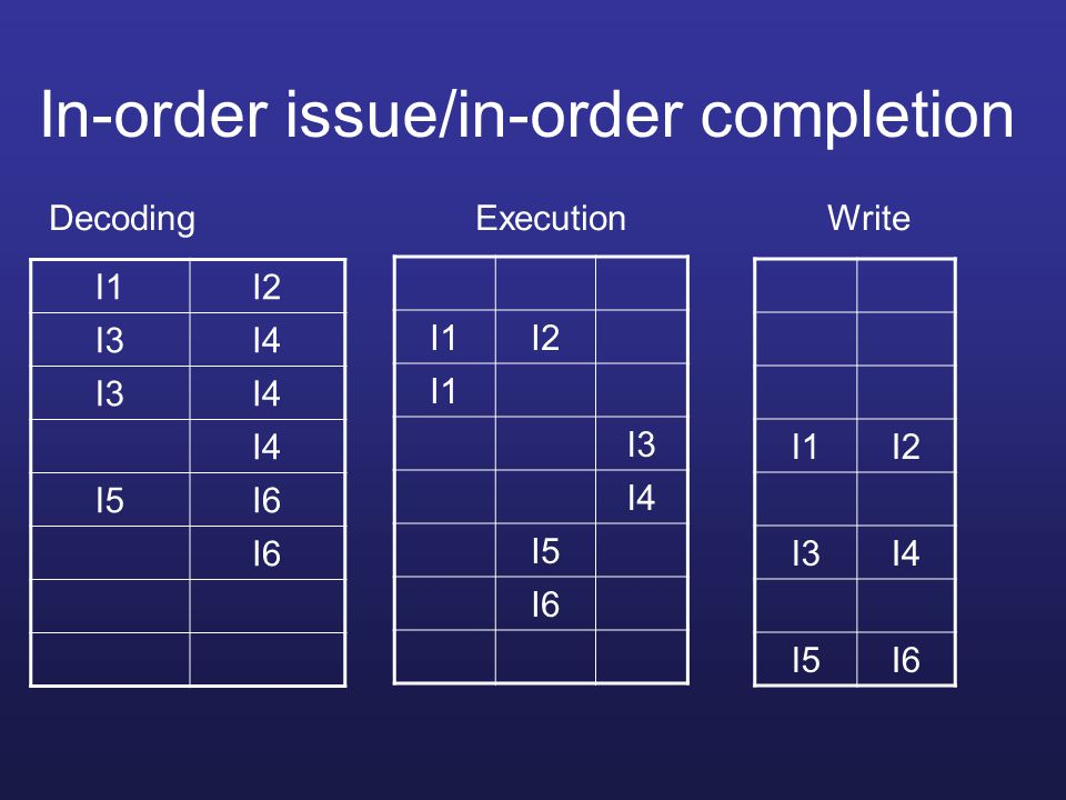 In-order issue/in-order completion
