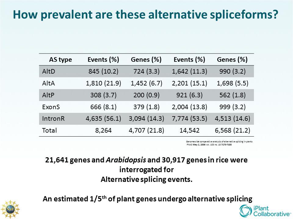 How prevalent are these alternative spliceforms
