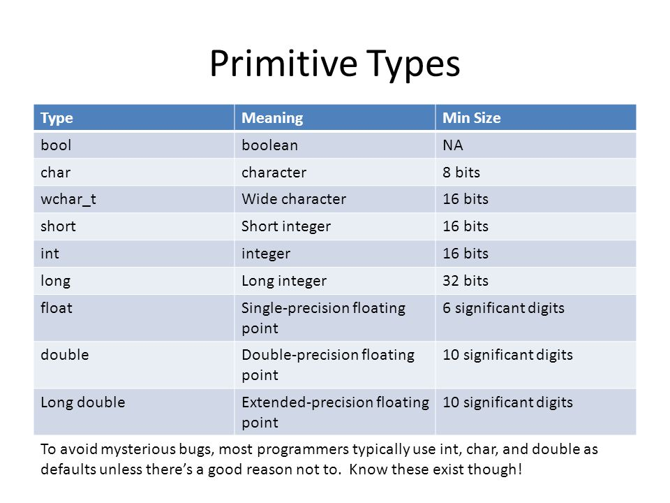 Primitive Types Type Meaning Min Size bool boolean NA char character