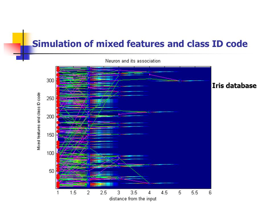 Simulation of mixed features and class ID code
