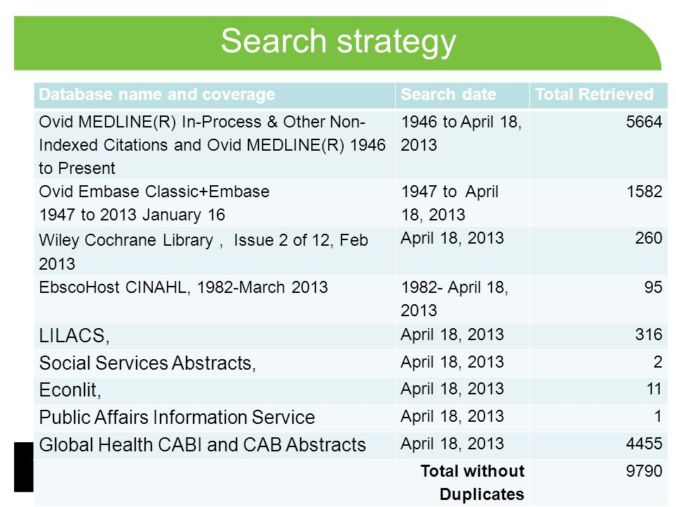 Search strategy LILACS, Social Services Abstracts, Econlit,