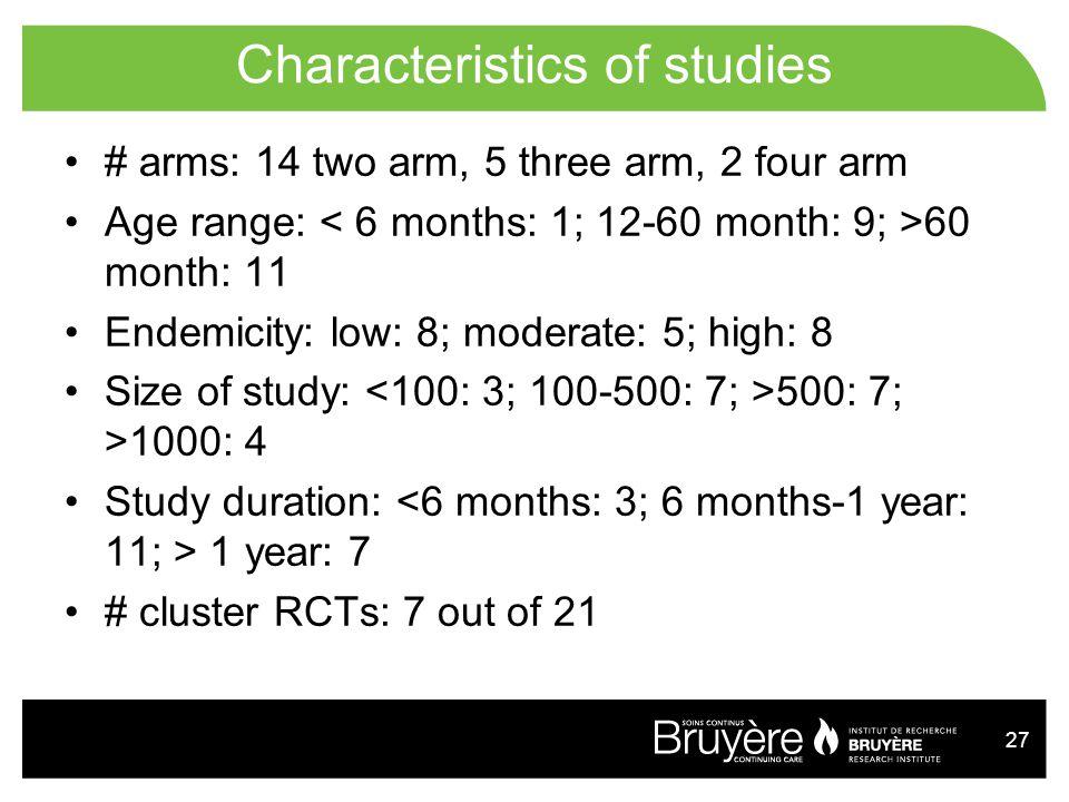 Characteristics of studies