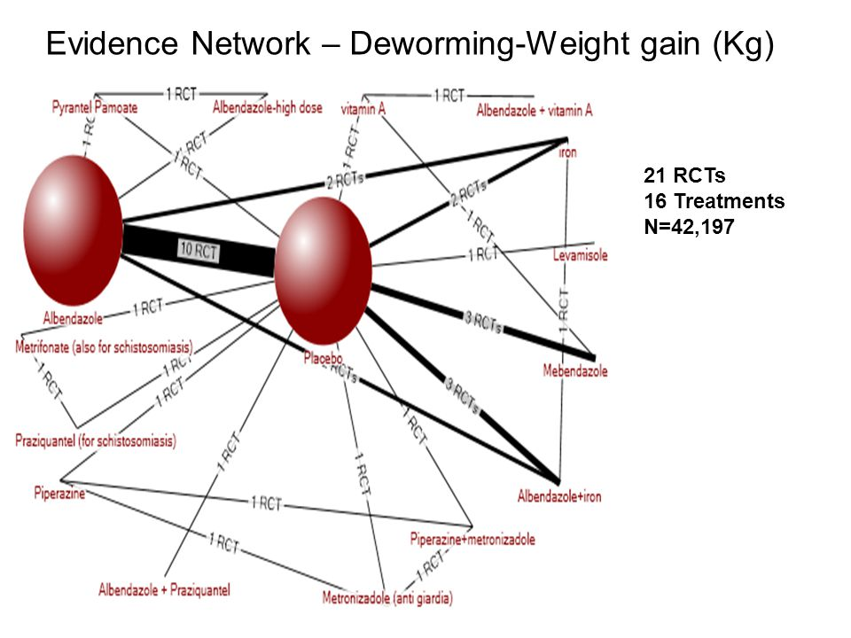Evidence Network – Deworming-Weight gain (Kg)