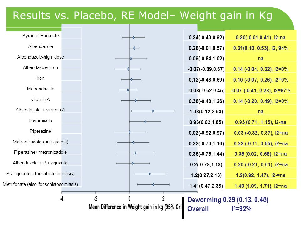 Results vs. Placebo, RE Model– Weight gain in Kg