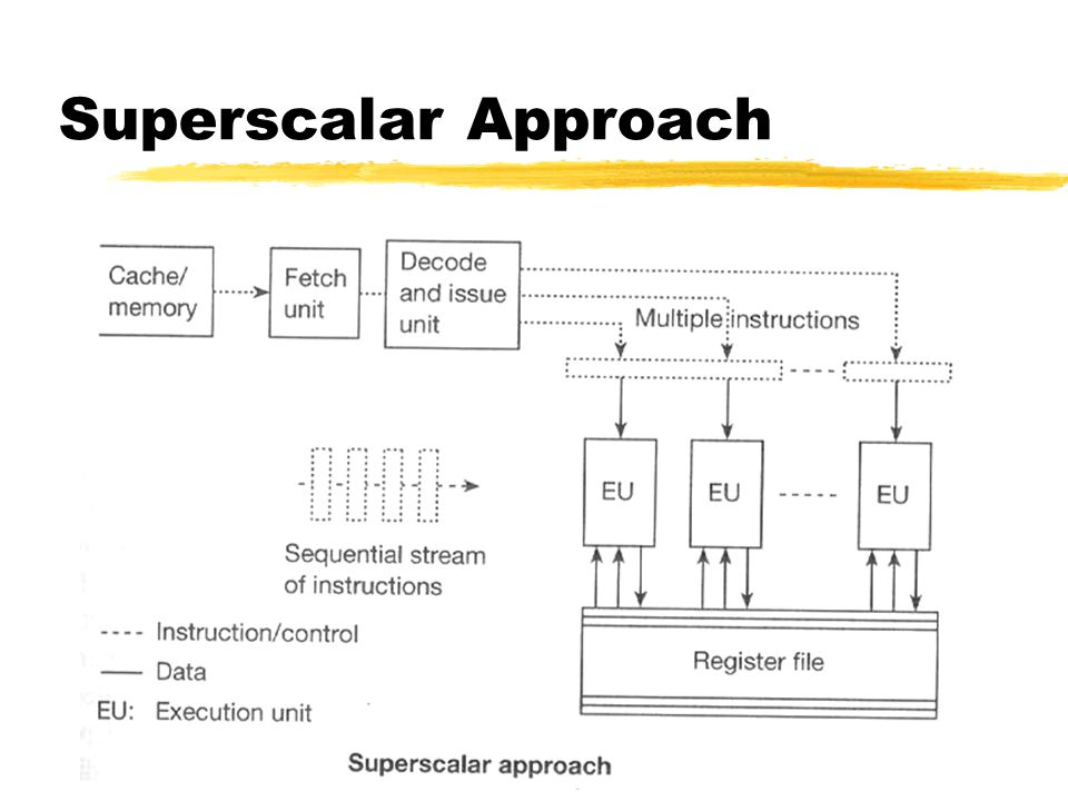 Superscalar Approach