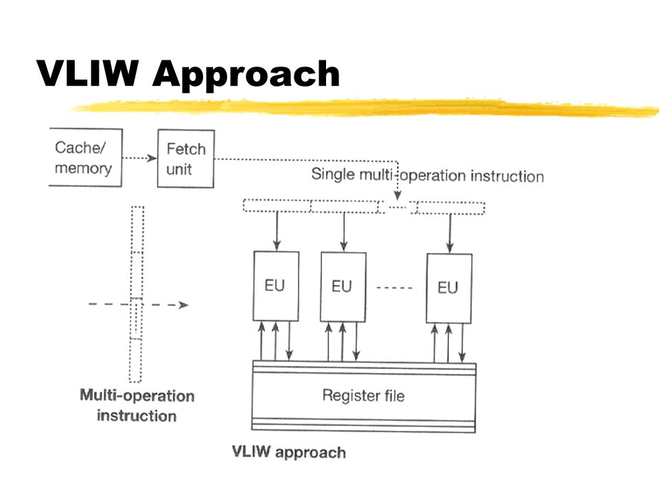 VLIW Approach