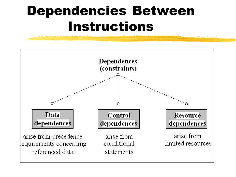 Dependencies Between Instructions