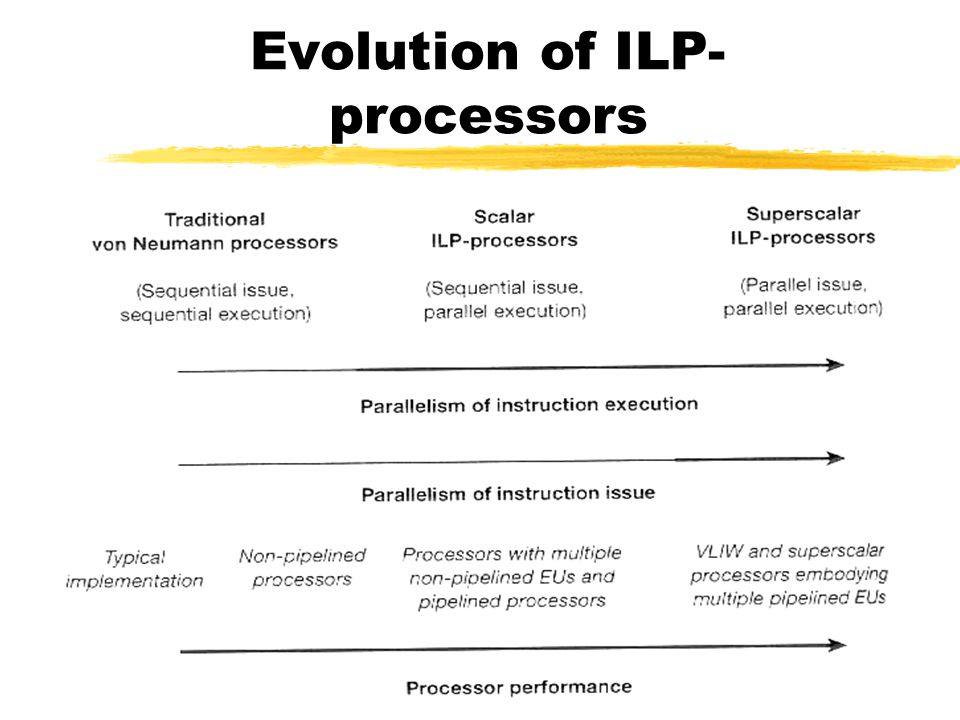 Evolution of ILP-processors