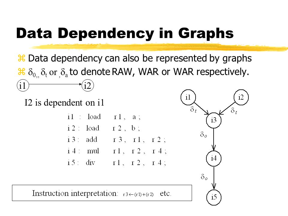 Data Dependency in Graphs