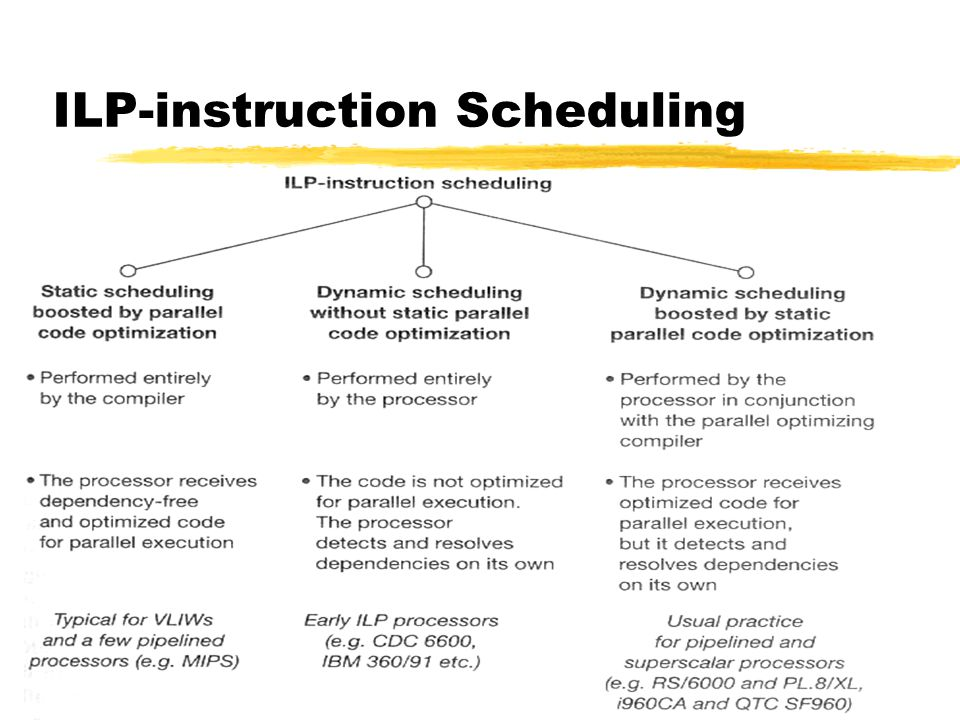 ILP-instruction Scheduling
