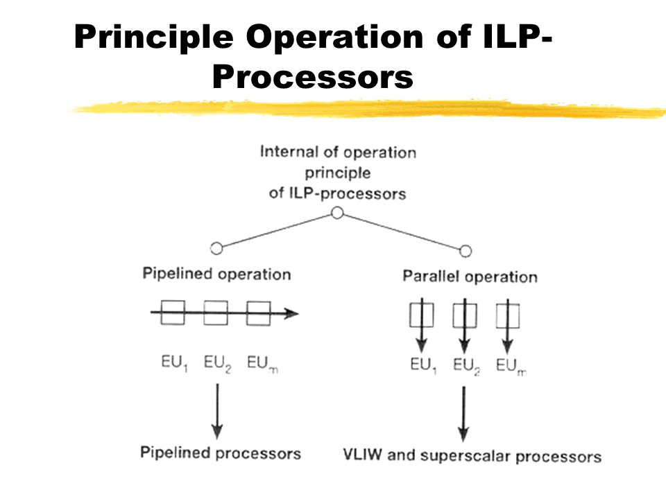 Principle Operation of ILP- Processors