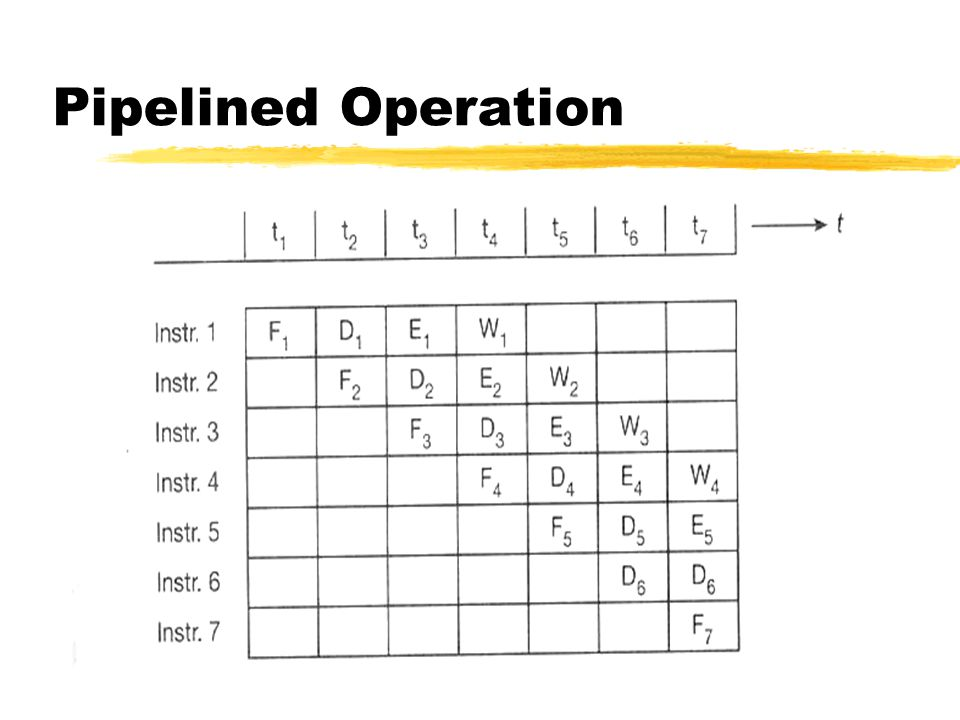 Pipelined Operation