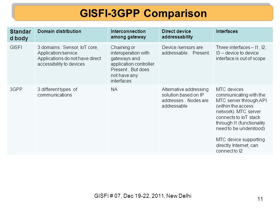 GISFI-3GPP Comparison Standard body