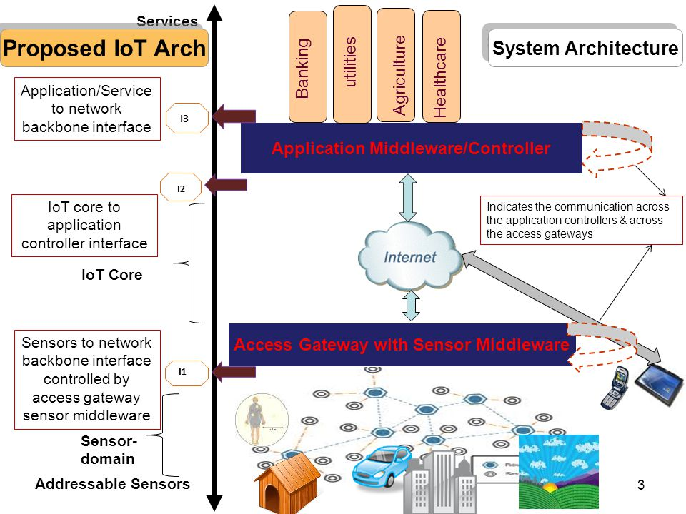 Proposed IoT Arch System Architecture utilities Agriculture Healthcare