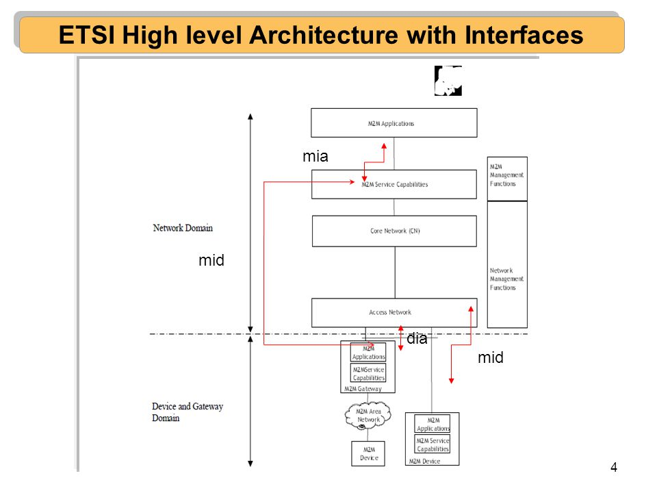 ETSI High level Architecture with Interfaces