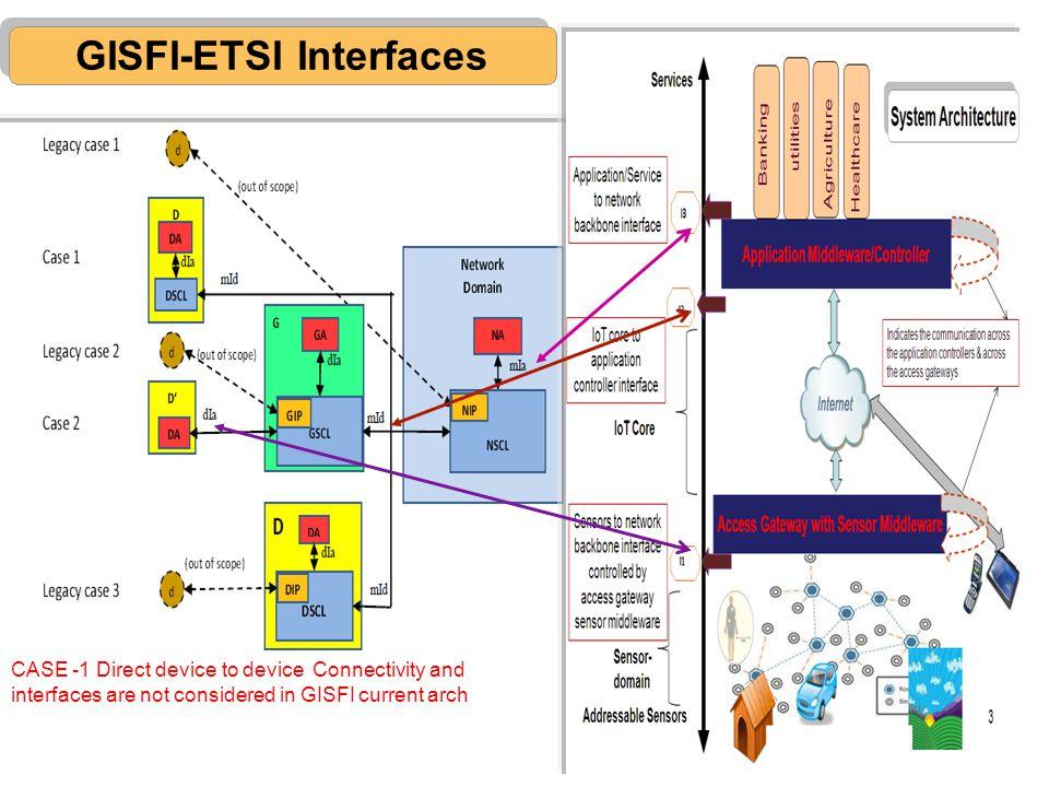 GISFI-ETSI Interfaces