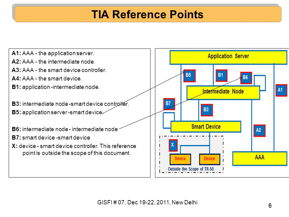 TIA Reference Points A1: AAA - the application server.
